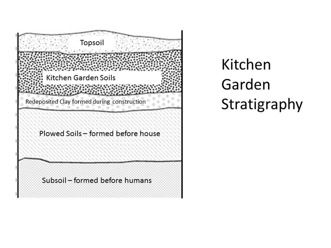 Kitchen garden stratigraphy
